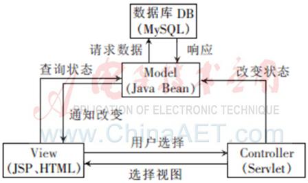 图3 系统MVC设计模型