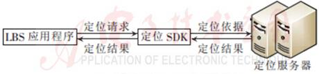 图4 系统定位原理及过程
