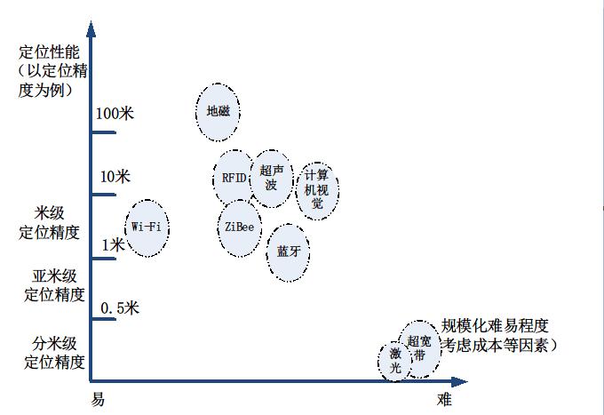 【创业说】室内定位技术的前世今生(上)